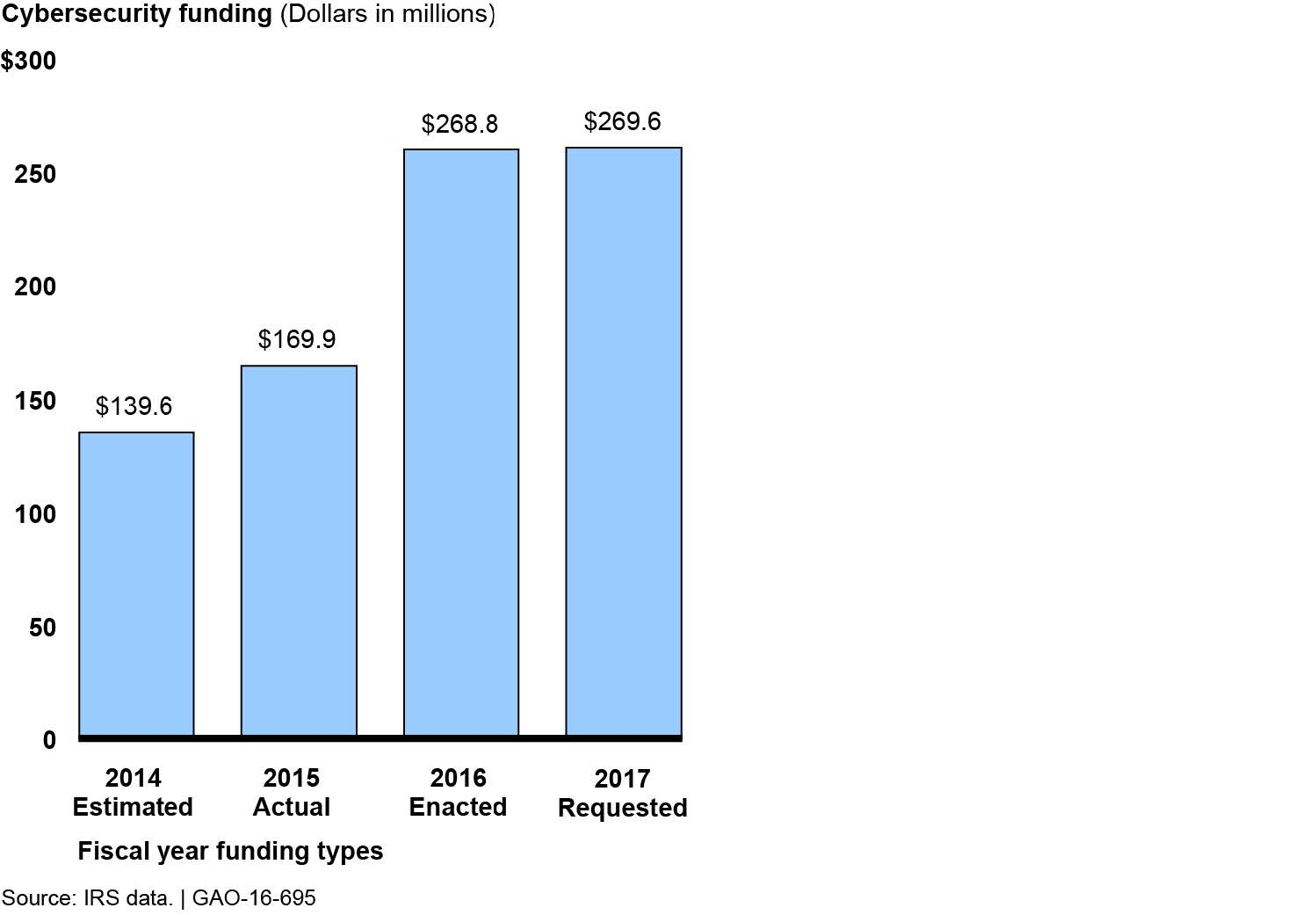 Figure 1- Cybersecurity Funding at IRS, Fiscal Years 2014 Estimated, 2015 Actual, 2016 Enacted, and 2017 Requested (Dollars in Millions) (28979530692).jpg