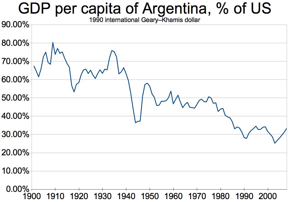 [Imagem: GDP_per_capita_of_Argentina,_percent_of_...-2008).png]