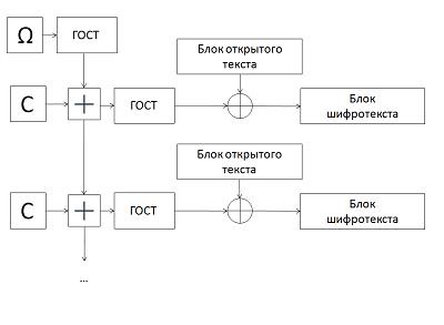 Схема шифрования алгоритма des циклы шифрования полученный после начальной перестановки 64-битовый блок ip(t)
