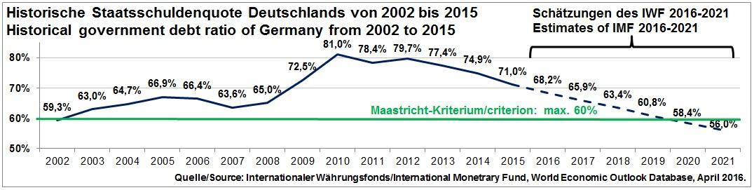 Deutschland Aufstellung 2021