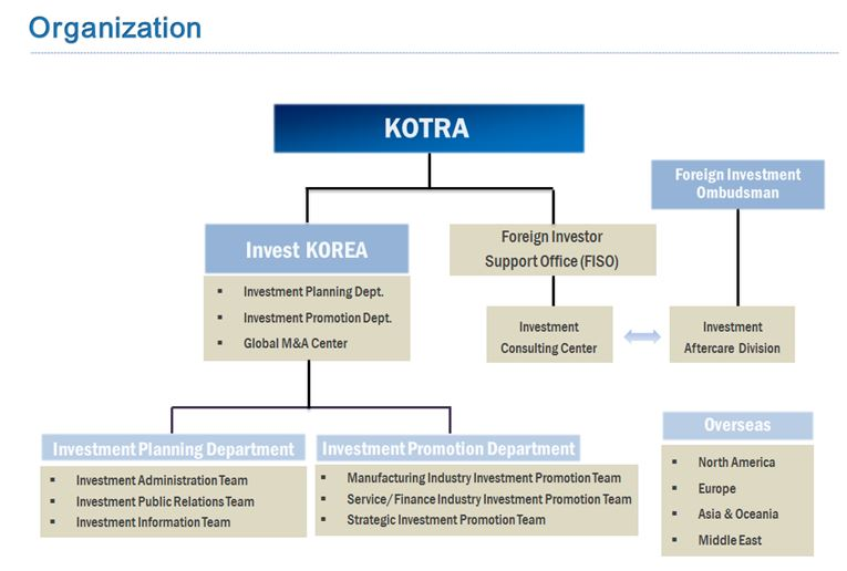Template For Organizational Chart: Invest KOREA - Wikipedia,Chart