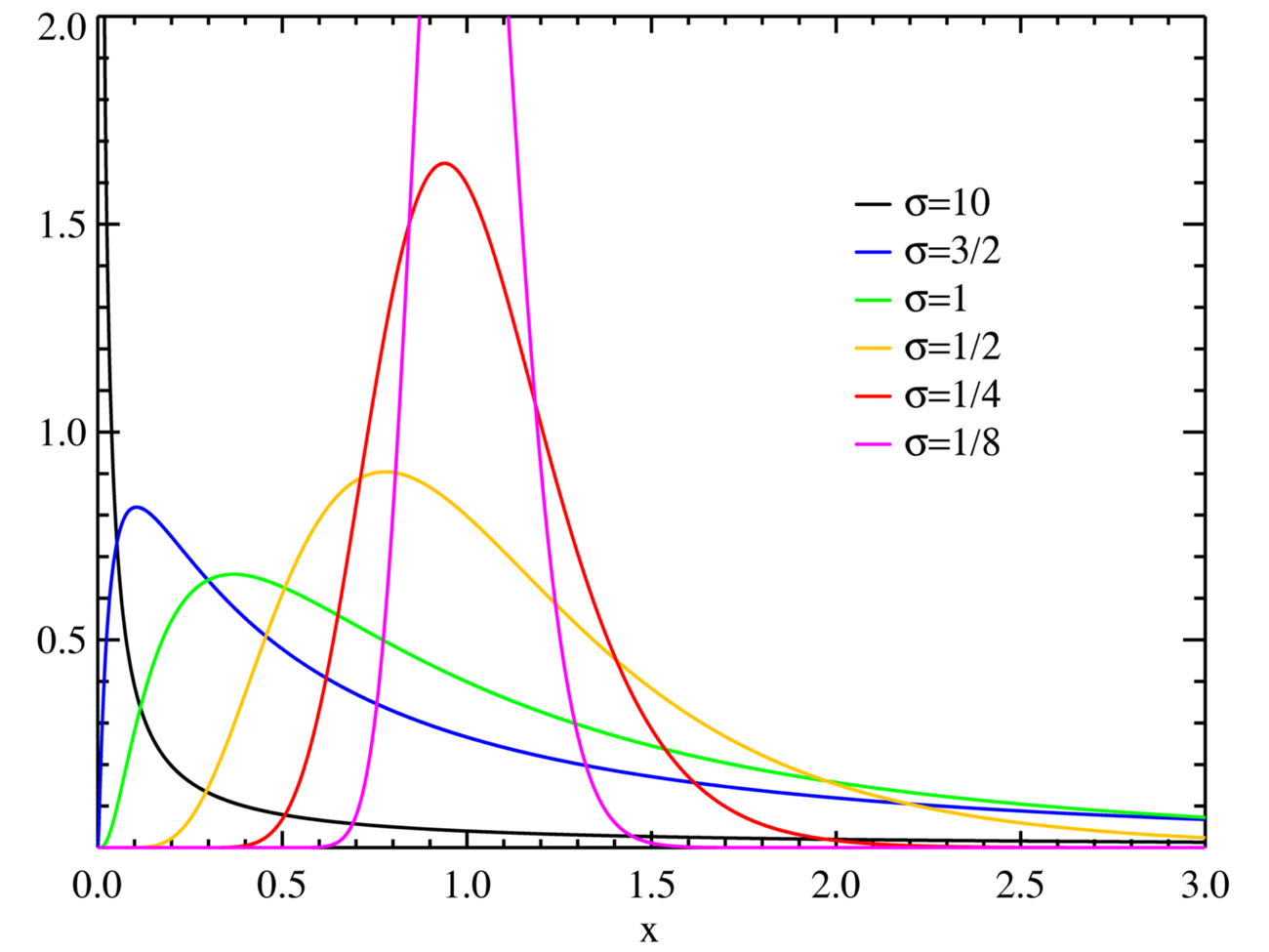 https://upload.wikimedia.org/wikipedia/commons/4/46/Lognormal_distribution_PDF.png