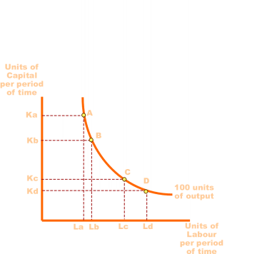 Marginal rate of Technical Substitution.