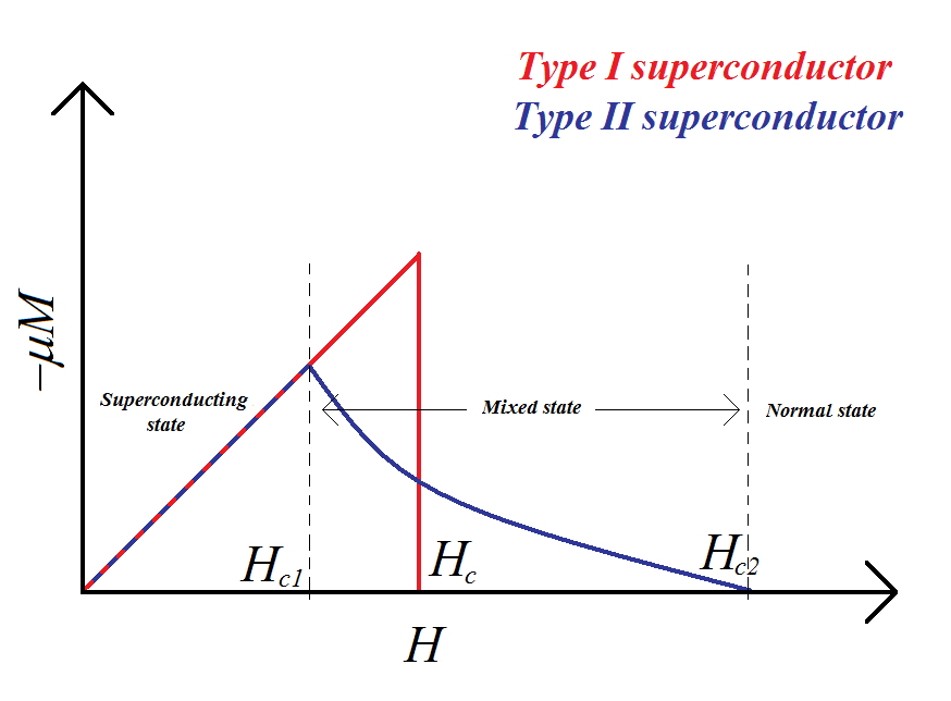 Superconductivity Pdf File