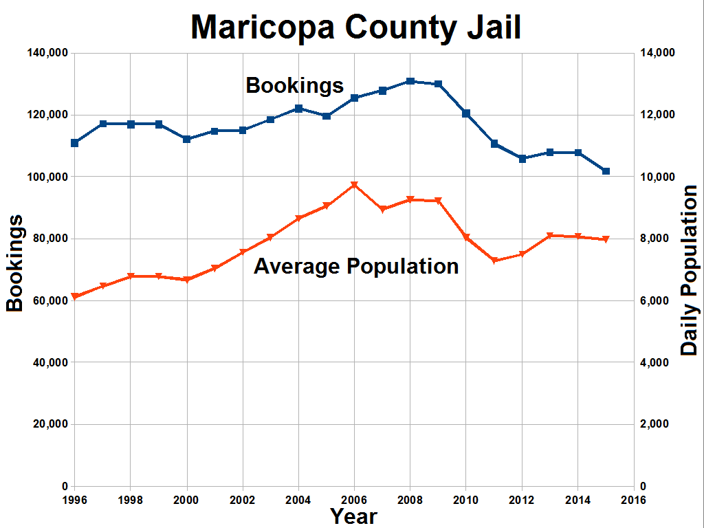 File:Maricopa County Jail bookings and population png - Wikimedia