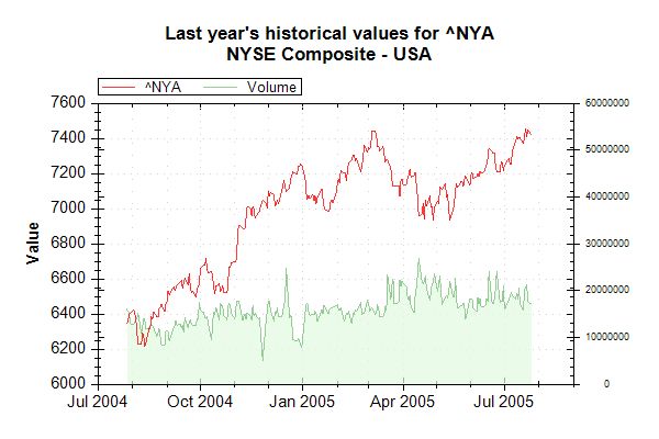Fitxer:Market Data Index NYA on 20050726 202628 UTC.png