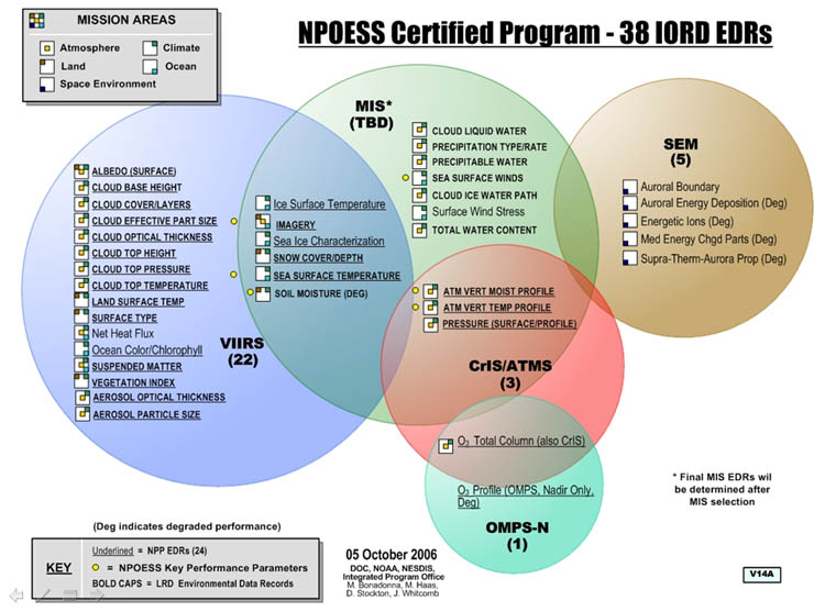 Powerpoint Template Chart: NPOESS EDR-to-Sensor Mapping Bubble Chart.jpg - Wikimedia Commons,Chart