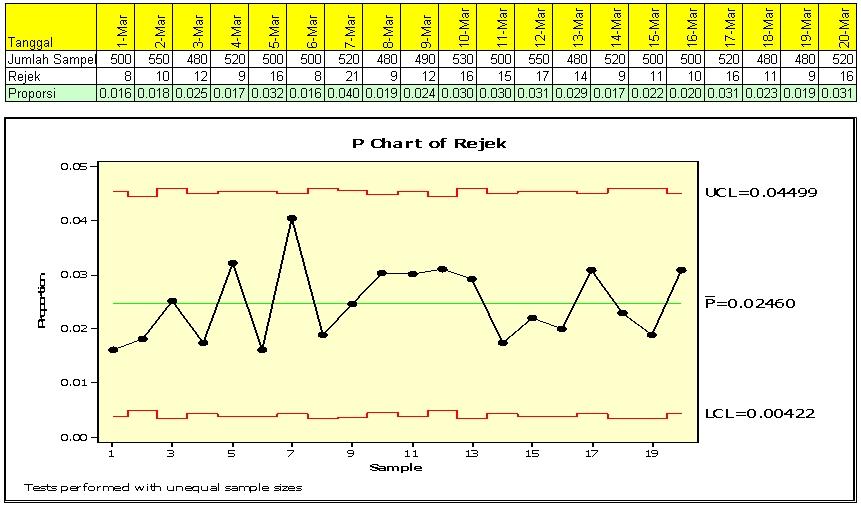 Diagram p wikipedia bahasa indonesia ensiklopedia bebas contoh diagram p dengan jumlah sampel yang tidak sama ccuart Image collections