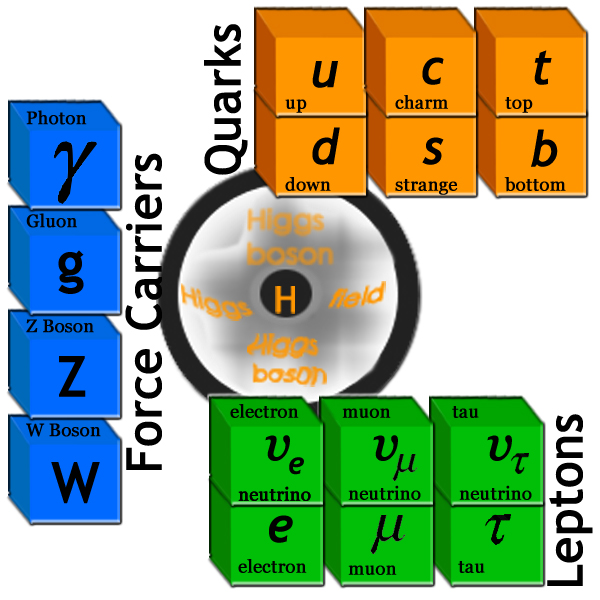 standard model of particle physics thesis