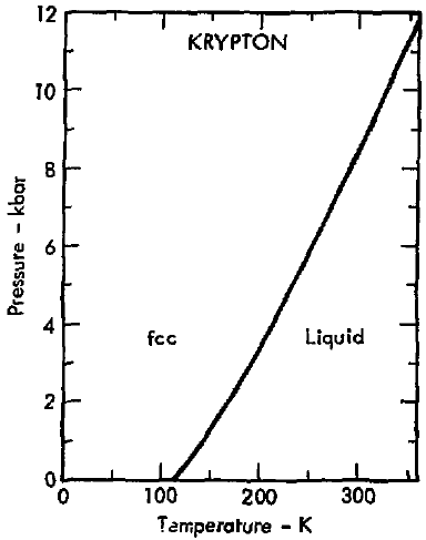 Filephase Diagram Of Krypton 1975g Wikimedia Commons