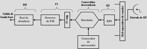 Archivo:Radioreseptor.jpg