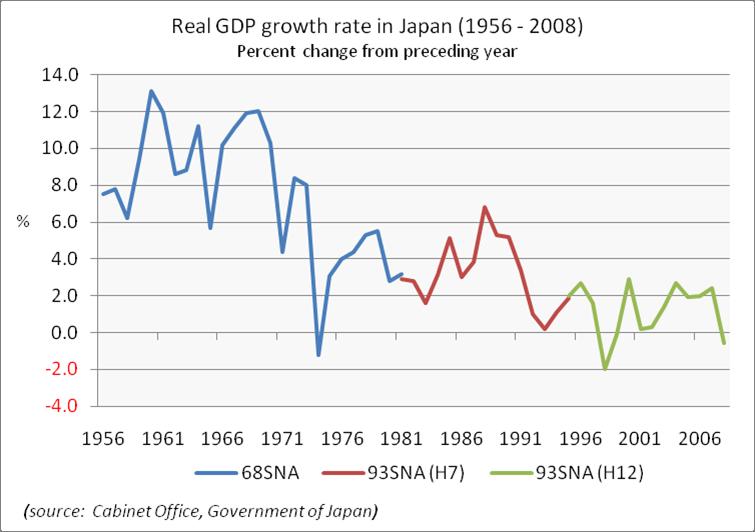 Seven major sources of economic growth