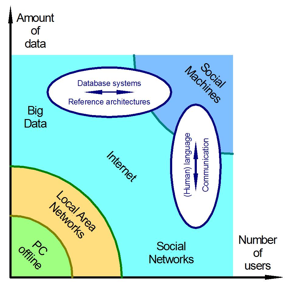 machine networks