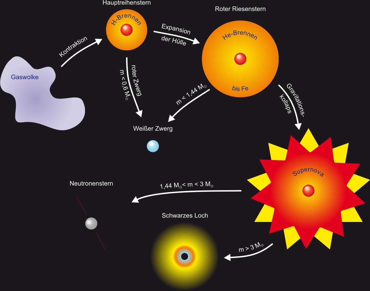 Sternentwicklung in der Wikipedia