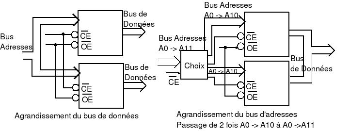 Logique s quentielle m moires wikiversit for Les circuit combinatoire