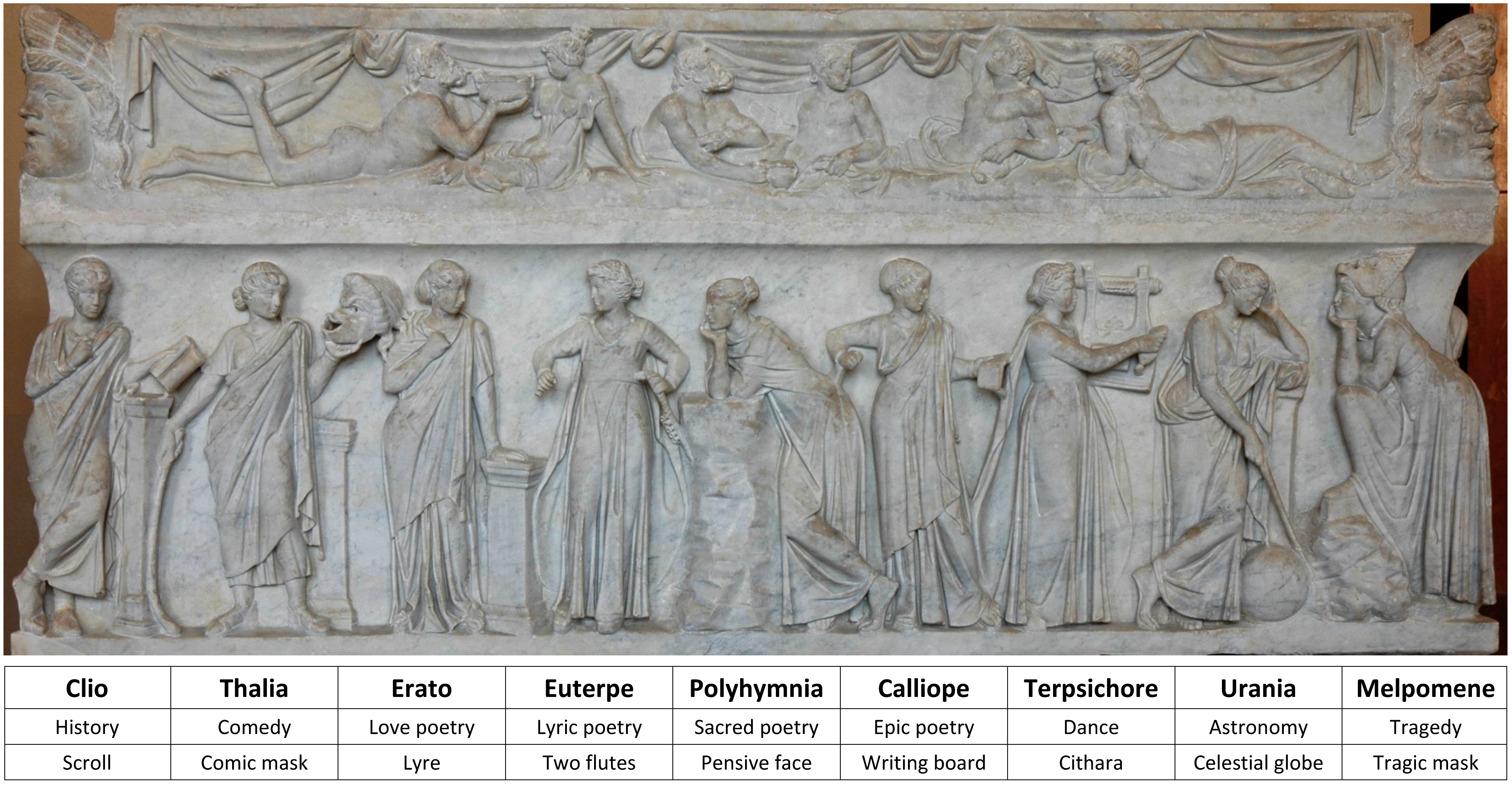 https://upload.wikimedia.org/wikipedia/commons/4/47/9_muses_and_their_atributes.png