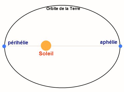 Aphélie Périhélie Terre Soleil - GifTagger - Wikimedia Commons