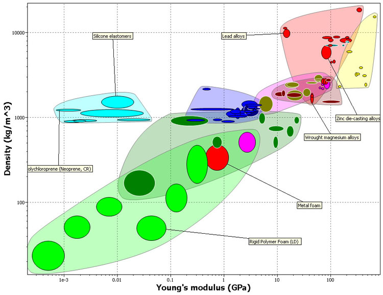 Bubble Chart Template: Ashby plot big.jpg - Wikimedia Commons,Chart