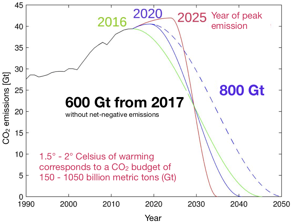 Carbon_budget_eng.png