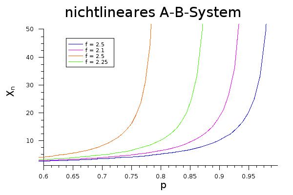 Zusammenhang von $ \overline{X}_n $ und p in Abhängigkeit von f bei einer nichtlinearen Stufenwachstumsreaktion (AB-System)