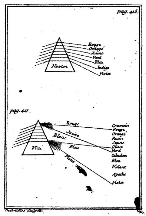 Castel's 1740 comparison of Newton's spectral colour description with his explanation in terms of the interaction of light and dark, which Goethe later developed into his Theory of Colours Castel L'Optique des couleurs 1740.jpg
