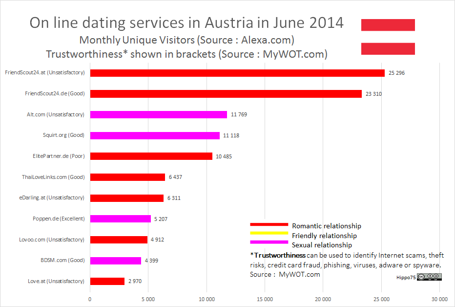 On line dating services in Austria in June 2014Monthly Unique Visitors (Source : Alexa.com)Trustworthiness* shown in brackets (Source : MyWOT.com)