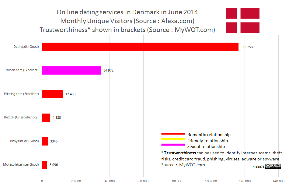 samleje under graviditet dating sites in denmark