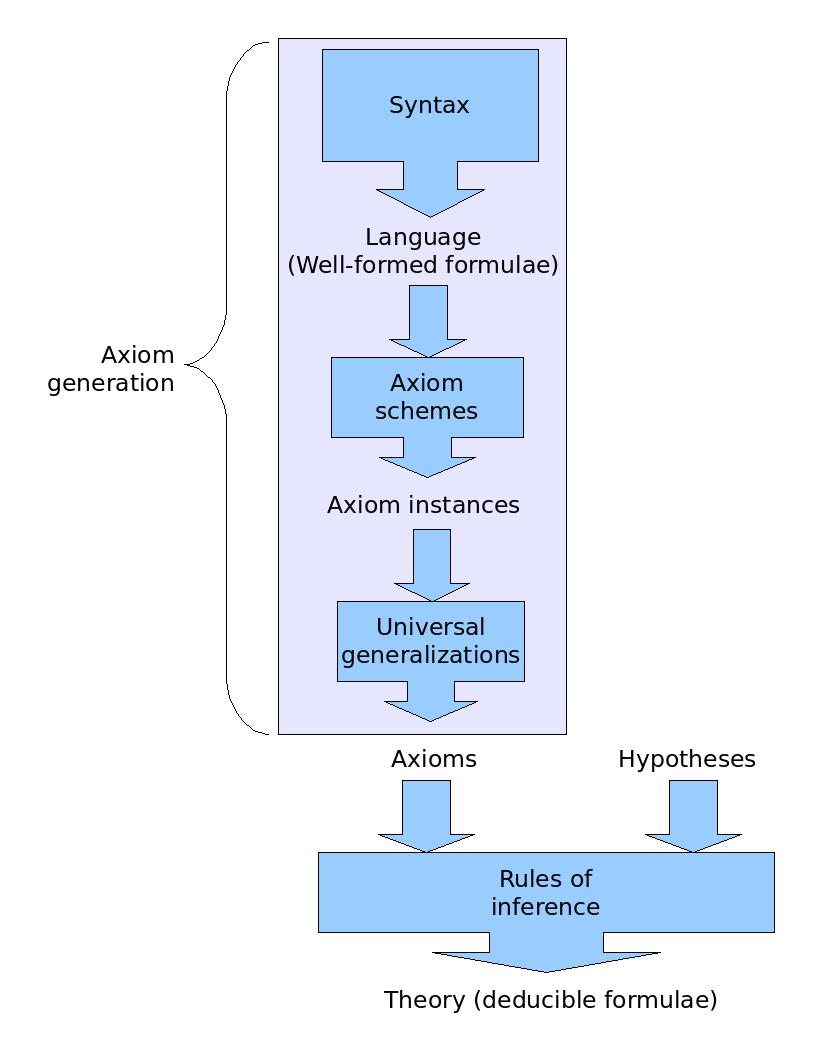Hilbert system - Wikiwand
