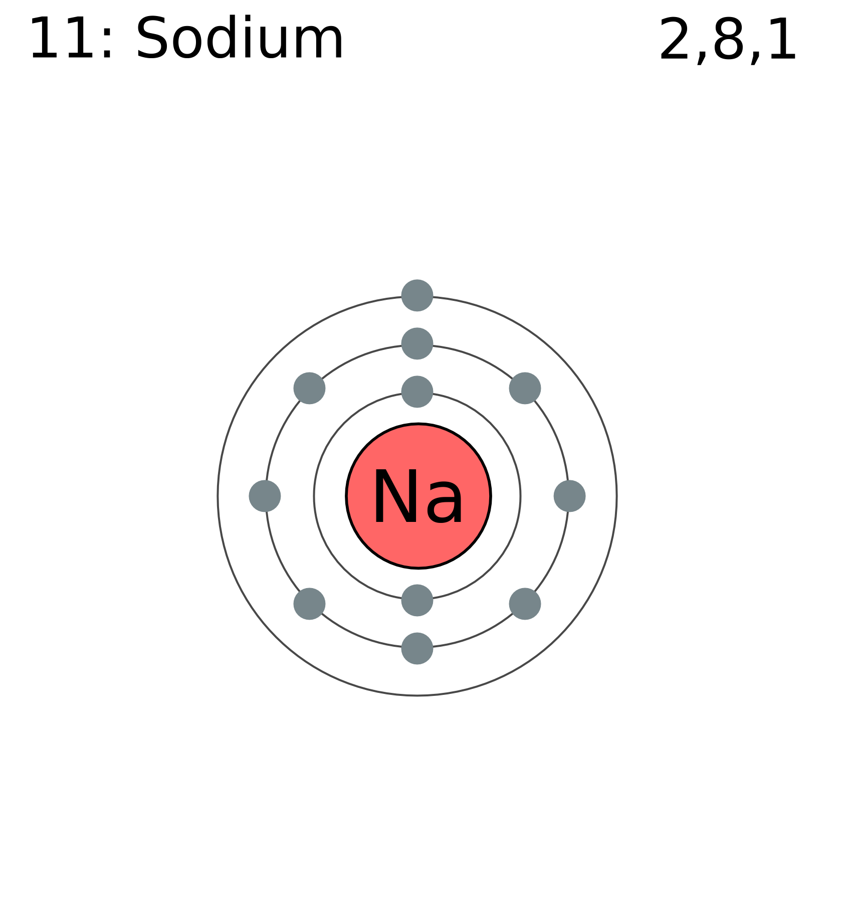 Bohr Model For Silicon Sodium Electron Shell Diagram