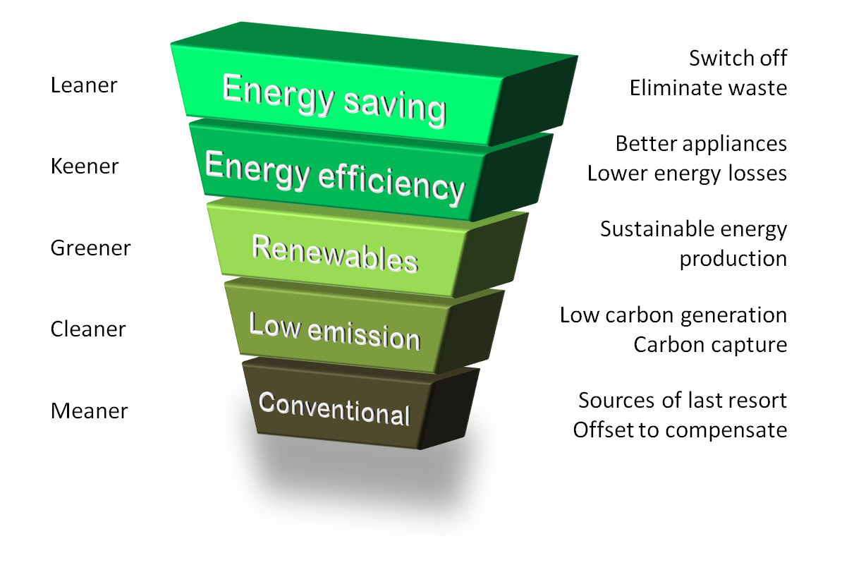 energy hierarchy - wikipedia