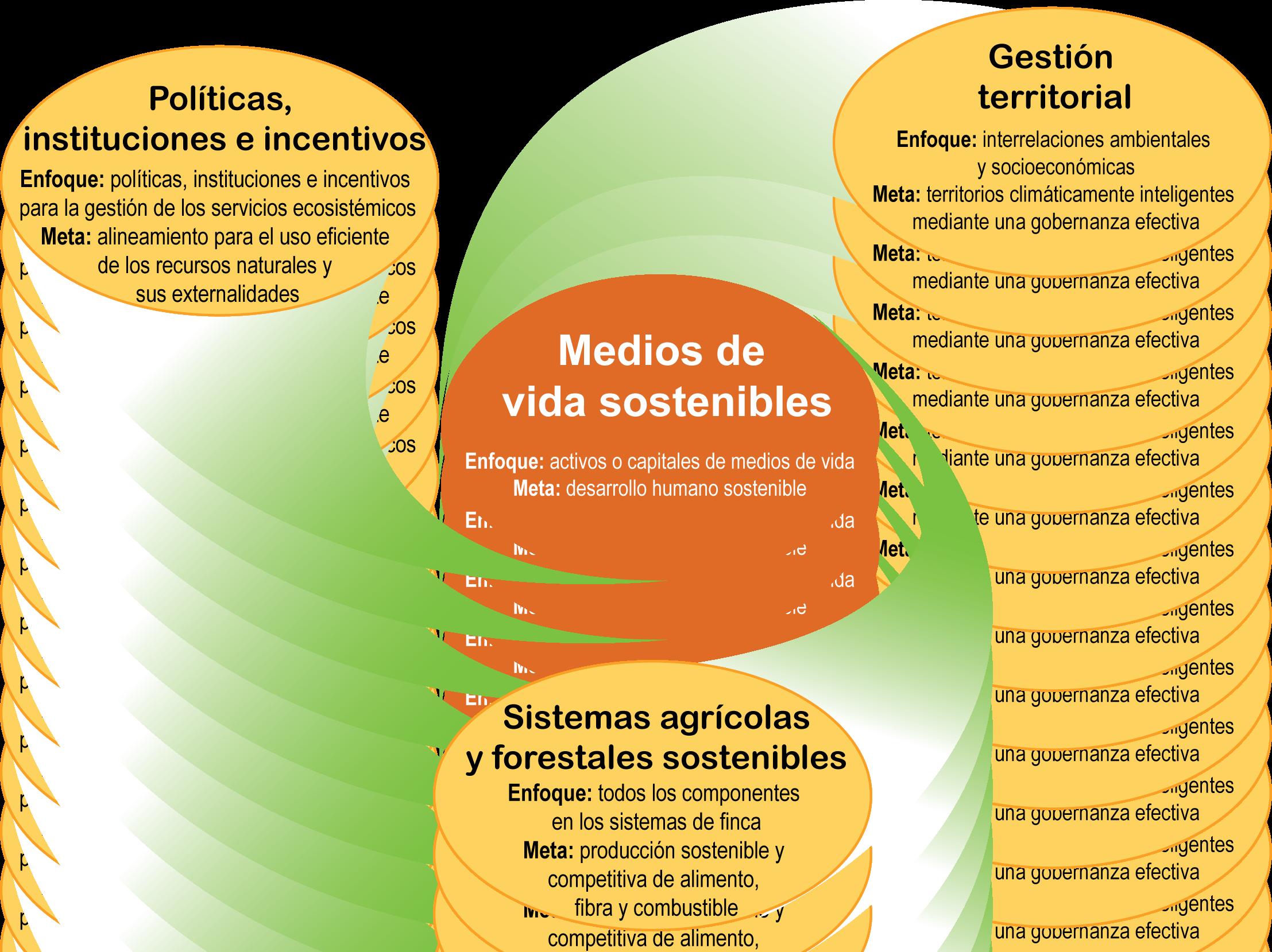 File:Enfoques sistémicos.png - Wikimedia Commons