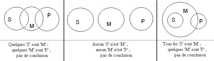 Diagrammes deuler de venn et de carroll wikipdia trois diagrammes deuler sans valeur syllogistique ccuart Images