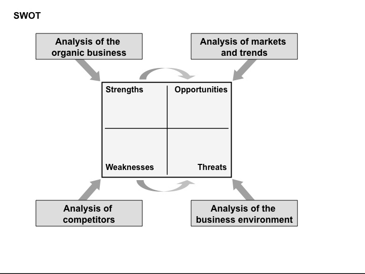 swot analysis of organic farming In need organic farming of organic farming - australia market research report includes the necessary information to perform swot, pest and steer analysis.