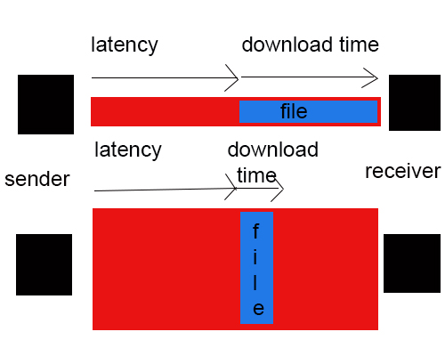 latency versus bandwidth