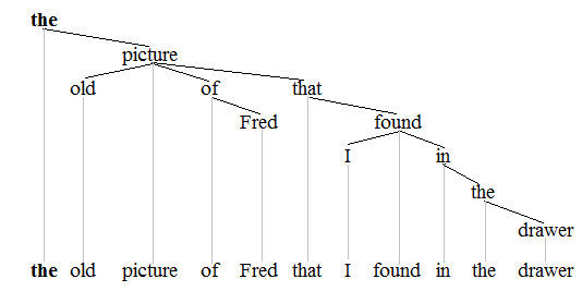 Noun phrase wikipedia tree representations of noun phrasesedit ccuart Image collections