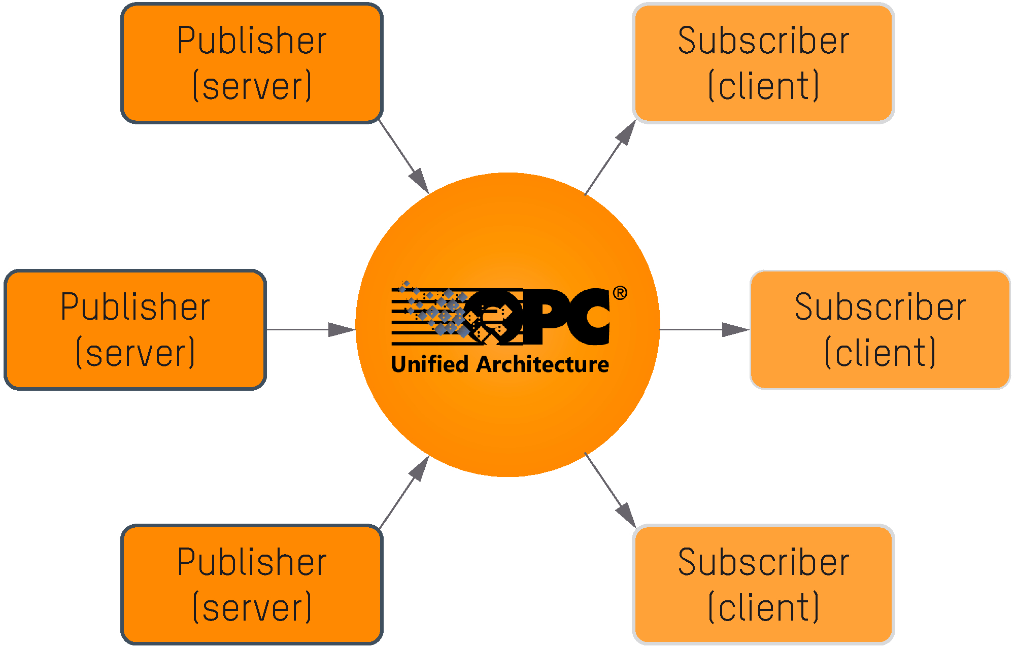 File:OPC-UA-Publish-Subscribe jpg - Wikimedia Commons
