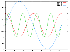 Octave plot trigonometric.png