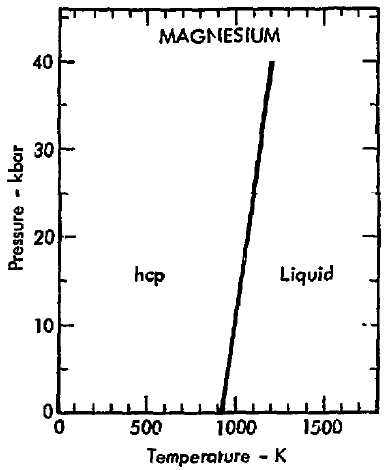 file phase diagram of magnesium 1975 png wikimedia commons. Black Bedroom Furniture Sets. Home Design Ideas