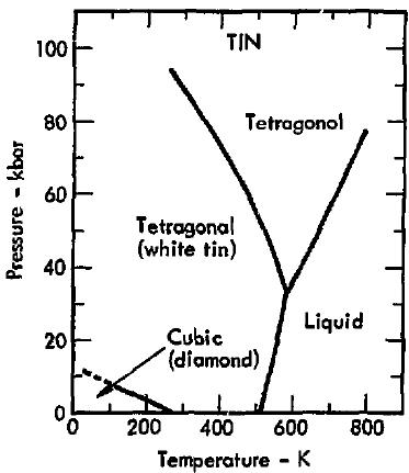 Sellerijuur  Faasidiagramm