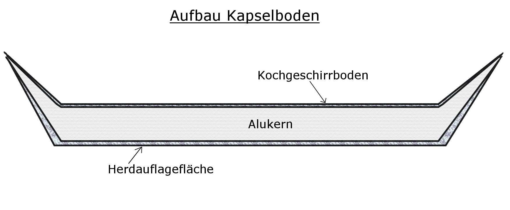 File:Schematische Darstellung Kapselboden.png - Wikimedia Commons