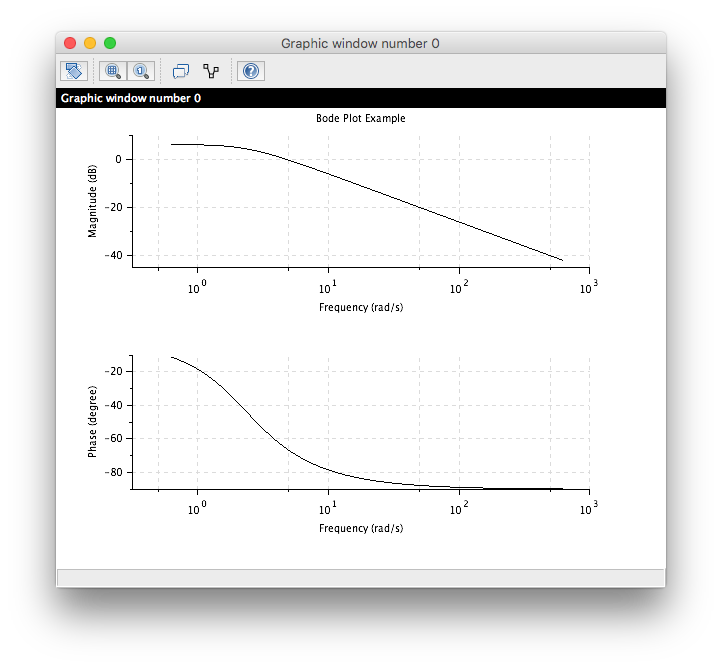 "Scilab Bode plot for a second order transfer function '""`UNIQ--postMath-00000003-QINU`""'"