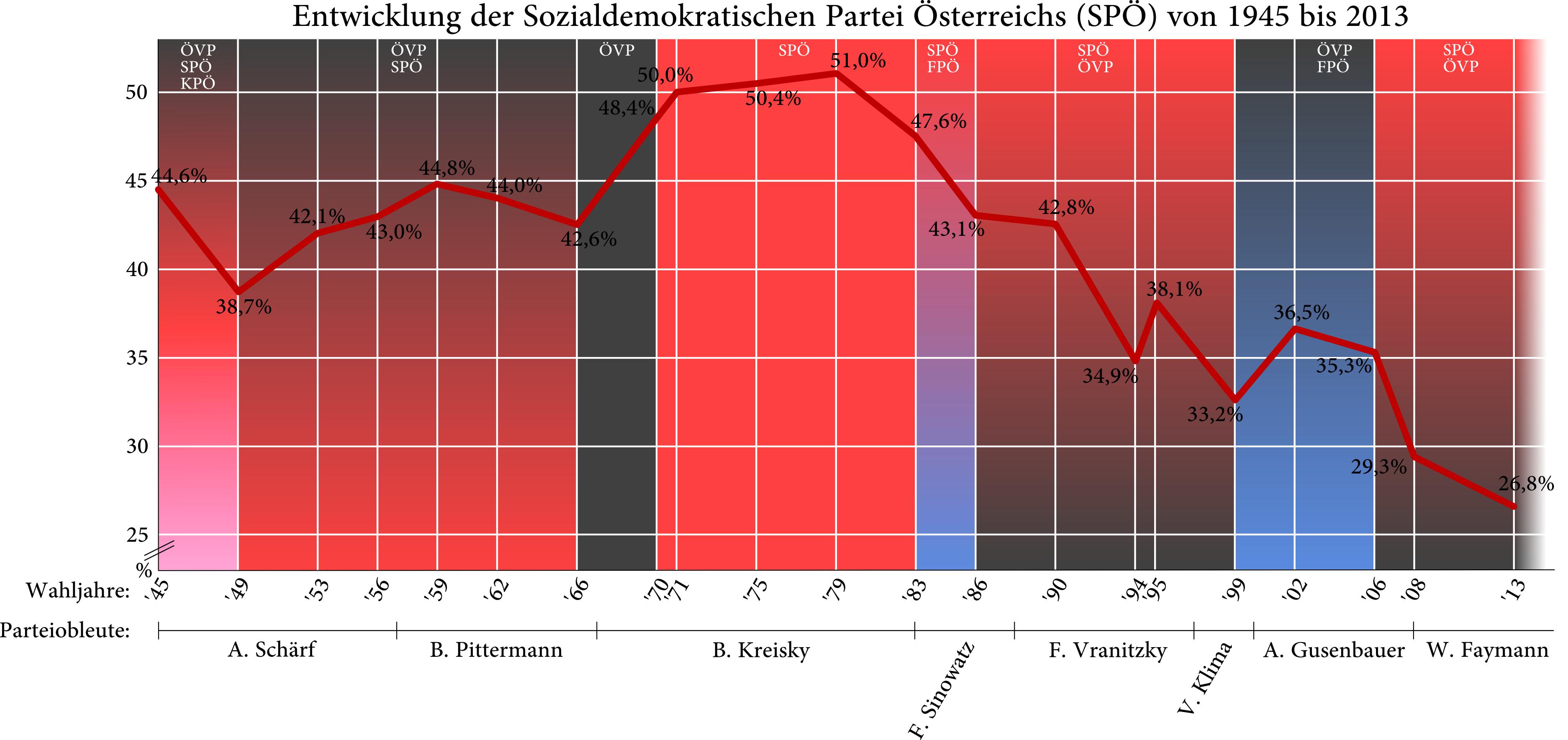 Wahlergebnisse, Regierungsformen und Parteiobleute 1945 bis 2008 als Liniengrafik