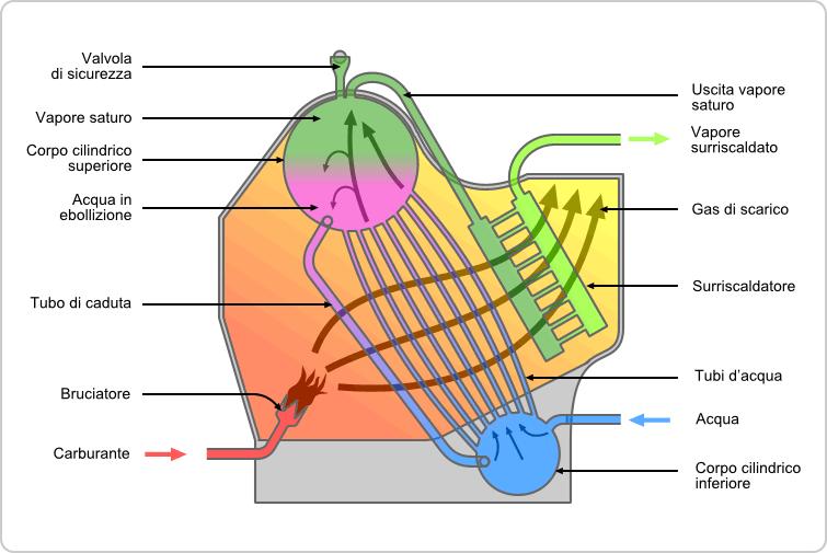 Water Tube Boiler Operation ~ Caldaia a tubi d acqua wikipedia