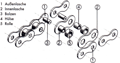 Bicycle chain de.png