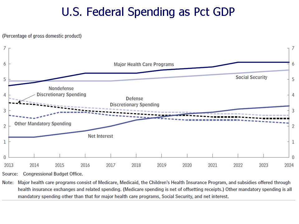 an examination of government spending and budgeting in the united states The federal budget is an itemized plan for the annual public expenditures of the united states the federal budget is an  rein in government spending by .