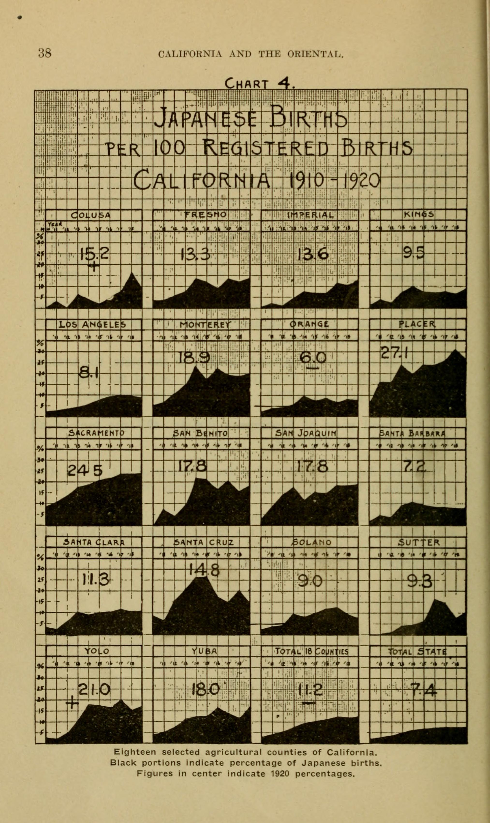 Japanese Gender Chart: California and the Oriental- Japanese Chinese and Hindus ,Chart