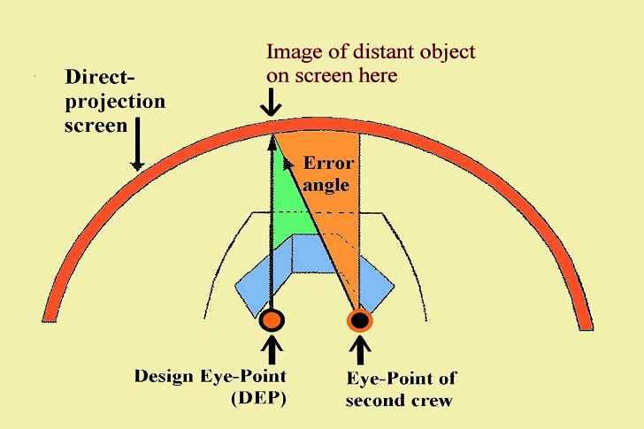 La collision est essentielle dans la vue d'objets distants pour le pilote