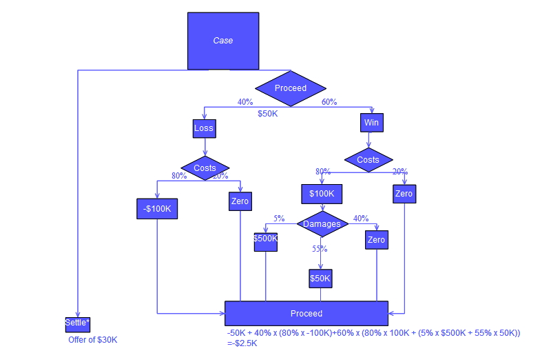 Decision tree wikipedia for Free decision tree template
