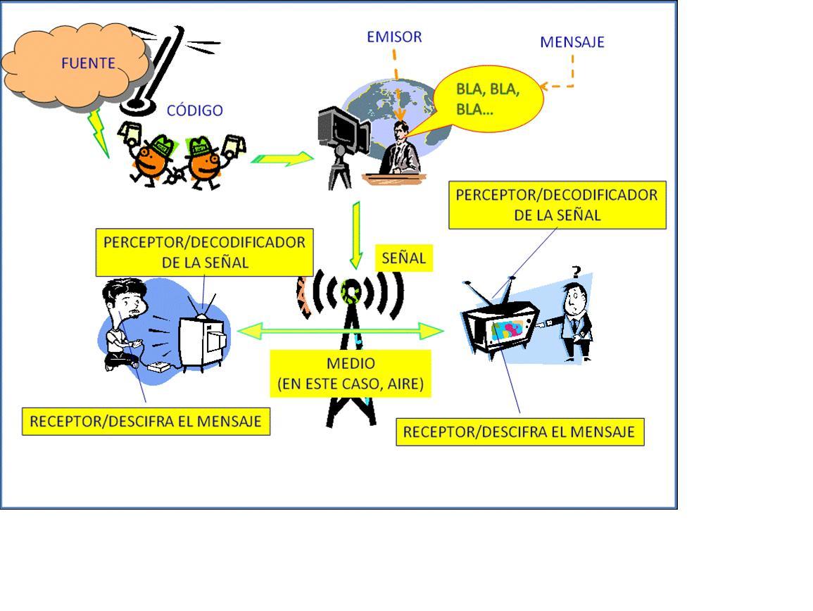 elemento basicos de la comunicacion: