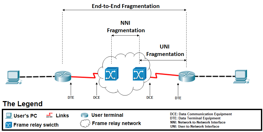 File:Frame Relay FragmentationTypes - en.png - Wikimedia Commons